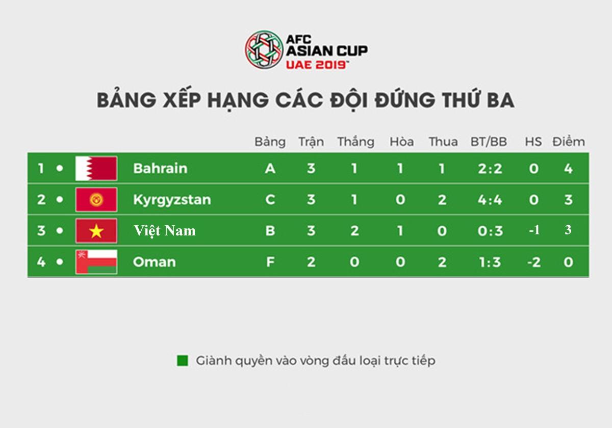 Tuyen Viet Nam can them 1 ban thang de vao vong 1/8 Asian Cup hinh anh 2