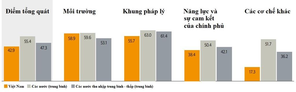Số điểm của Việt Nam trong tương quan với trung bình các nước với trung bình của các nước có thu nhập trung bình - thấp. Đồ họa: EIU